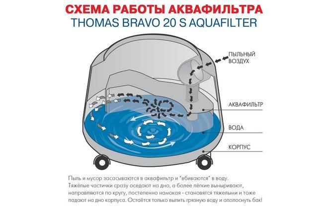 Схема работы аквафильтра