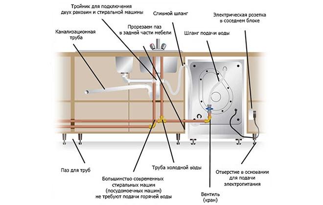 Инструкция по подключению посудомойки