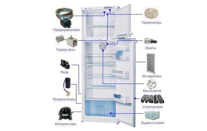 Состав бытового холодильника