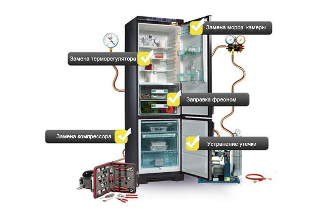 Варианты неисправностей холодильника