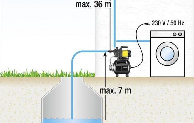 Подключить стиралку к воде