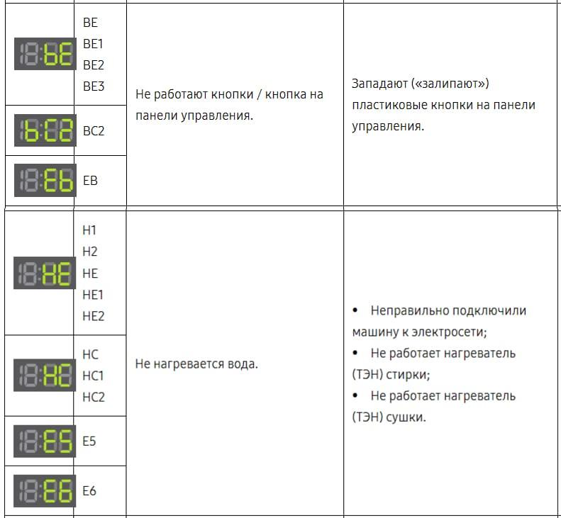 Таблица ошибок стиралки Самсунг
