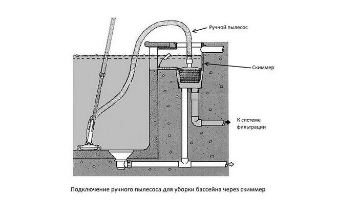 Схема работы водного пылесоса