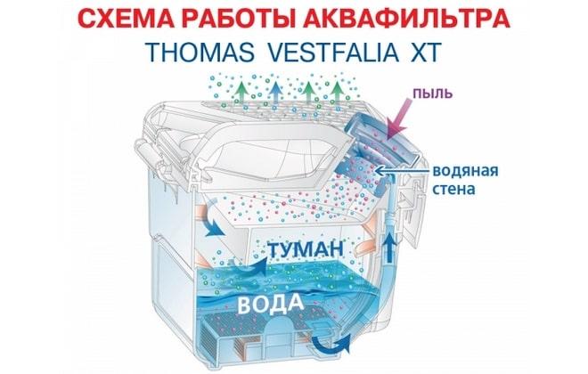 Схема работы водяного фильтра