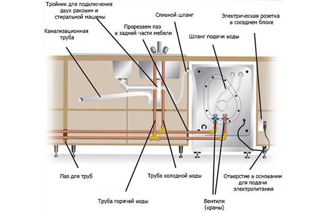 Схема подключения посудомойки к воде