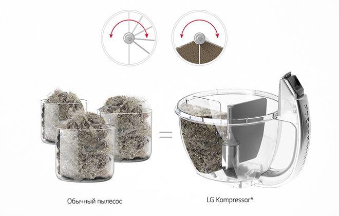 Сравнение контейнеров