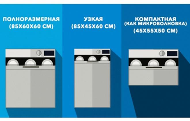 Виды посудомоек