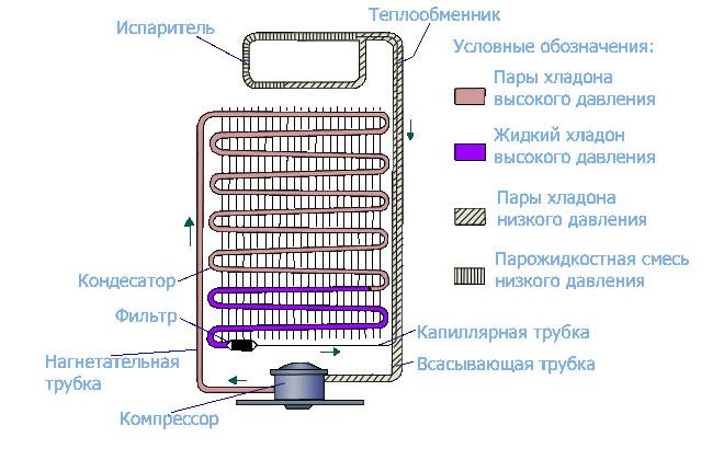 Схема работы бытовой техники